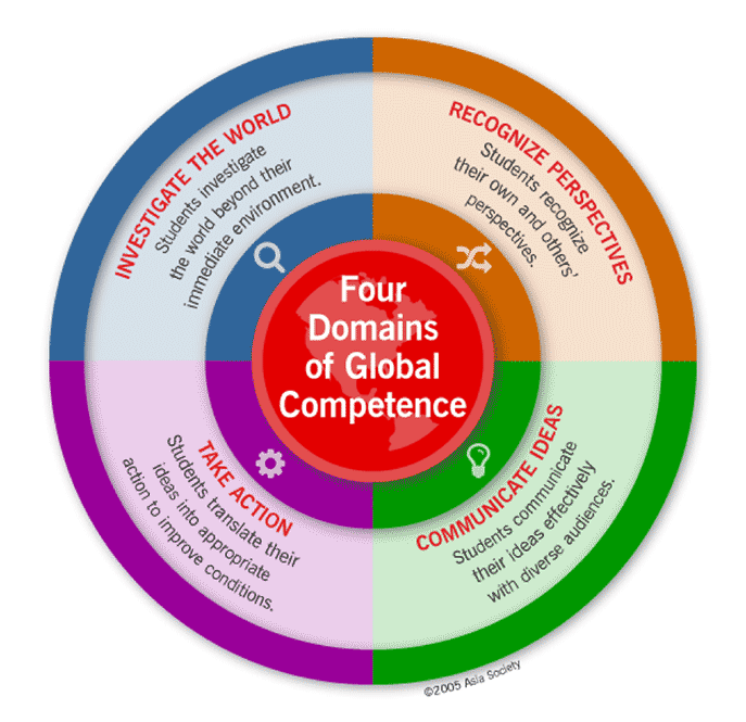 4 domains of global competence